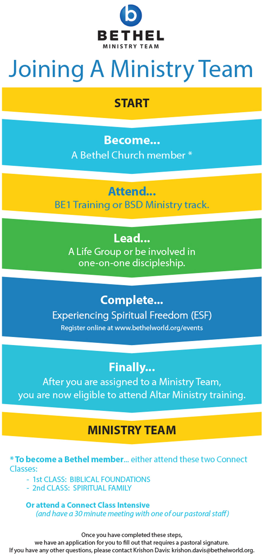 Ministry Team Membership Flowchart